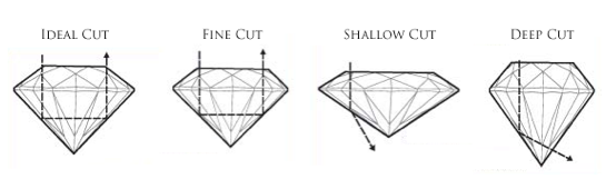 diamond-cut-chart